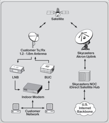 internet-core